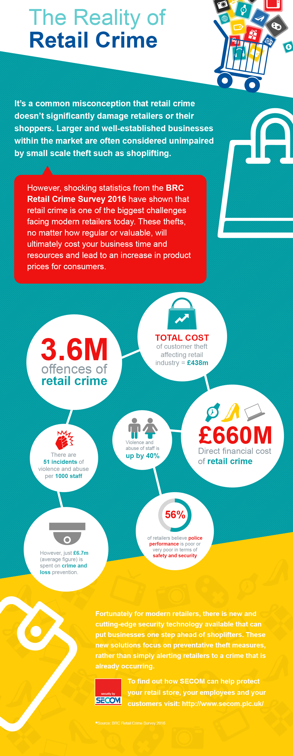 effects of retail theft